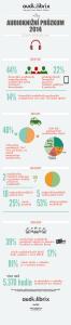 Velký audiožní průzkum 2014