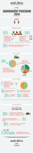 Veľký audioknižný priezkum 2014