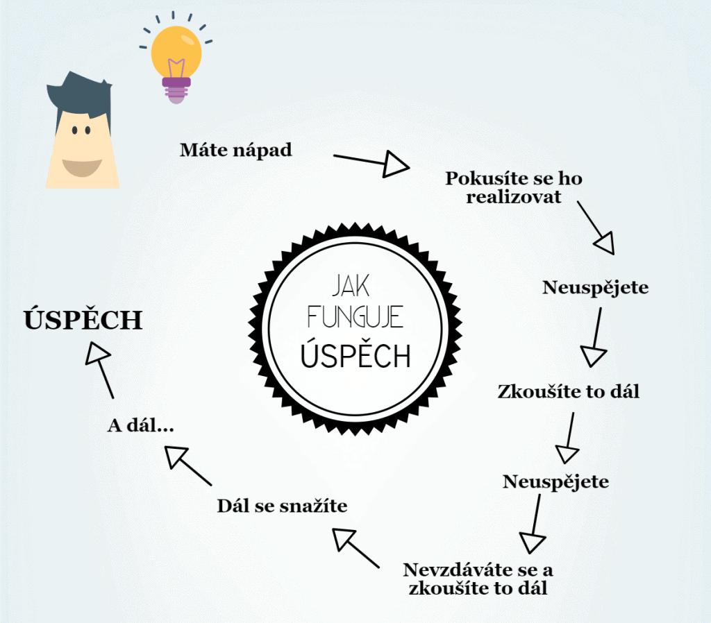 jak_funguje_uspech
