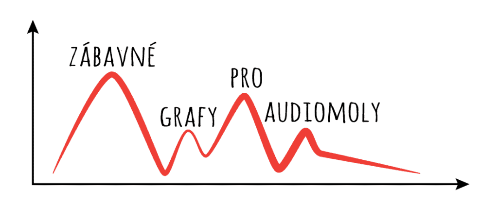 Zábavné grafy pro audiomoly 1
